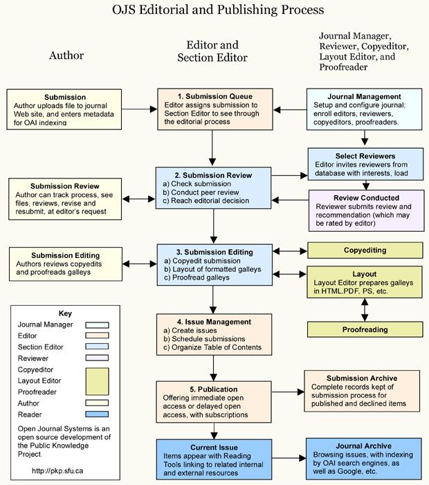 Processo editoriale e di pubblicazione con OJS